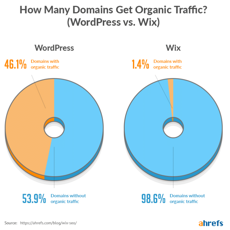 Wix versus WordPress SEO